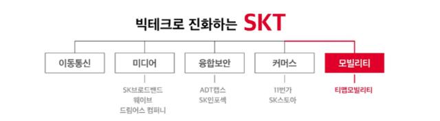 SKT, 우버와 손잡고'모빌리티' 자회사 만든다…우버, 1억5,000만달러 투자