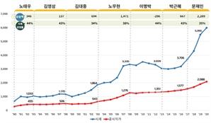 """경실련 """"문재인 3년 땅값, 이명박·박근혜 9년보다 6배 폭등"""""""