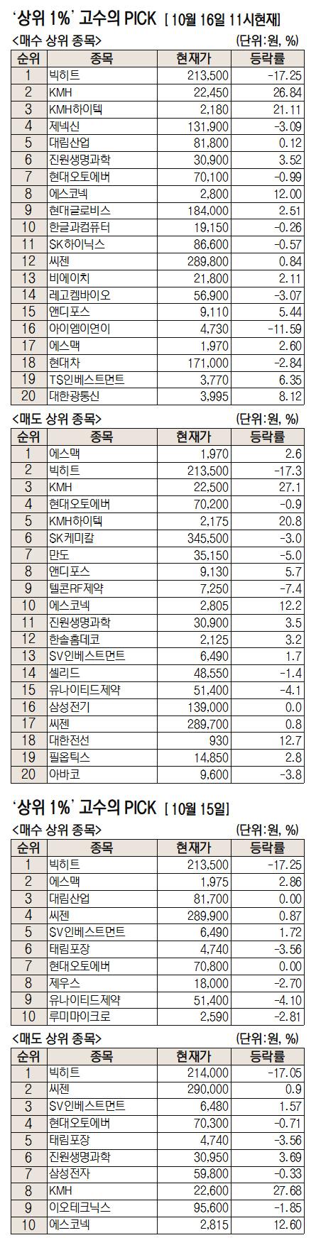 [주식 초고수는 지금] BTS의 '빅히트' 집중 매수