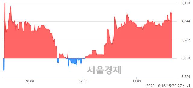 유우진플라임, 전일 대비 7.05% 상승.. 일일회전율은 3.83% 기록