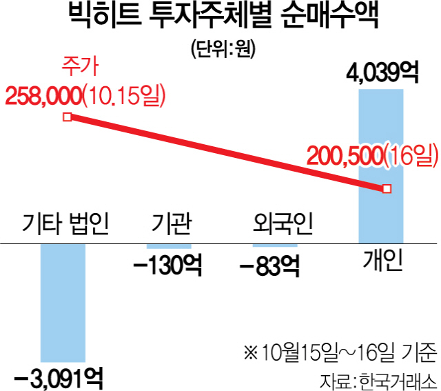 빅히트 22% 폭락...'따상'때 들어간 개미 963억 날려