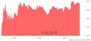 <코>주성엔지니어링, 6.01% 오르며 체결강도 강세 지속(121%)