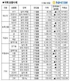 [NH선물/국제상품시황]美 부양책 불확실성에...주간 금값 1.03%↓