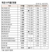 [표]채권 수익률 현황(10월 19일)