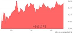 <유>한국가스공사, 6.46% 오르며 체결강도 강세 지속(147%)