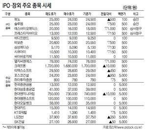 [표]IPO·장외 주요 종목 시세(10월 19일)