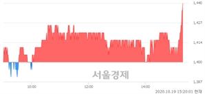 <유>동양물산, 3.21% 오르며 체결강도 강세로 반전(143%)