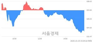 [마감 시황]  기관의 '팔자' 기조.. 코스닥 822.25(▼11.59, -1.39%) 하락 마감