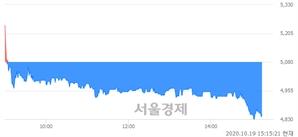 <코>성우테크론, 매수잔량 502% 급증
