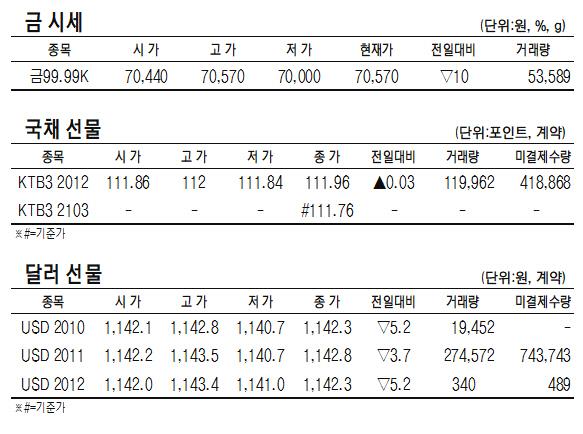 [표]KRX 금·국채선물·달러선물 시세(10월 19일)