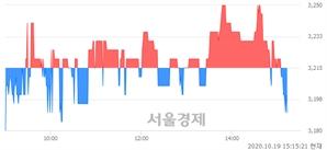 <코>서전기전, 매도잔량 327% 급증
