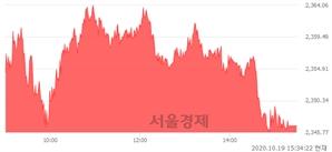 [마감 시황]  외국인과 기관의 동반 매수세.. 코스피 2346.74(▲5.21, +0.22%) 상승 마감