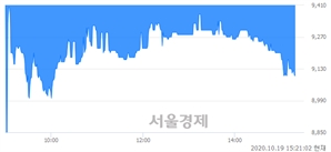 <코>에이스토리, 매수잔량 538% 급증