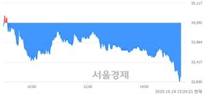 <코>랩지노믹스, 매수잔량 421% 급증