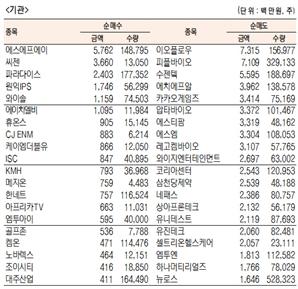 [표]코스닥 기관·외국인·개인 순매수·도 상위종목(10월 19일)