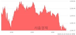 오후 3:21 현재 코스피는 50:50으로 보합세, 매도강세 업종은 유통업(1.96%↑)