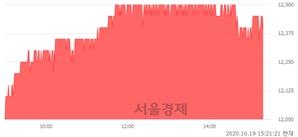 <유>GKL, 3.33% 오르며 체결강도 강세 지속(202%)