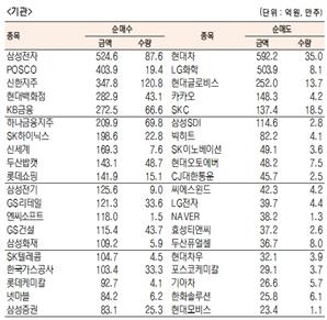 [표]유가증권 기관·외국인·개인 순매수·도 상위종목(10월 19일)