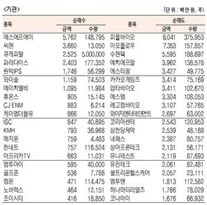 [표]코스닥 기관·외국인·개인 순매수·도 상위종목(10월 19일-최종치)