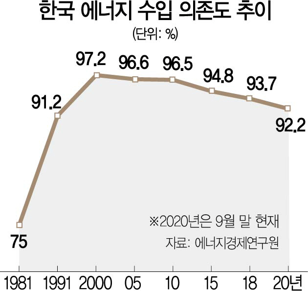 '공급 잠재력 무한대'...오일공룡도 수소경제에 수조원 투입