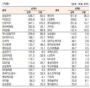 [표]유가증권 기관·외국인·개인 순매수·도 상위종목(10월 19일-최종치)