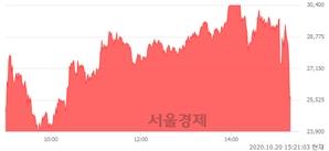 <코>피플바이오, 현재가 6.20% 급락