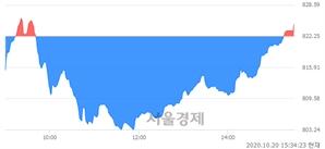 [마감 시황]  외국인 매수 우위.. 코스닥 824.65(▲2.40, +0.29%) 상승 마감