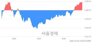 [마감 시황]  외국인과 기관의 동반 매수세.. 코스피 2358.41(▲11.67, +0.50%) 상승 마감