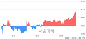 <코>태웅로직스, 3.13% 오르며 체결강도 강세 지속(112%)