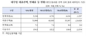 """""""취약계층 내몰린 영향""""올 들어 8% 뛴 대부업 연체율"""