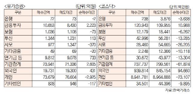 [표]유가증권·코스닥 투자주체별 매매동향(10월 20일-최종치)