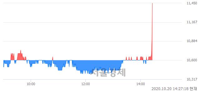<코>제이앤티씨, 8.02% 오르며 체결강도 강세로 반전(123%)