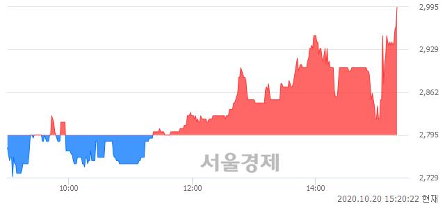<유>SJM, 전일 대비 7.16% 상승.. 일일회전율은 1.71% 기록