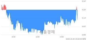 <코>신라에스지, 매수잔량 559% 급증