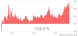 <코>국영지앤엠, 매도잔량 341% 급증