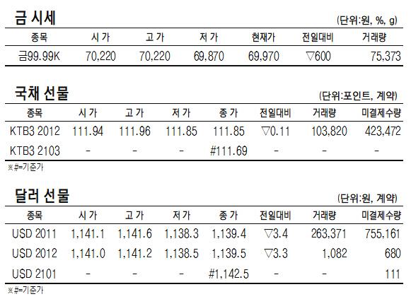 [표]KRX 금·국채선물·달러선물 시세(10월 20일)