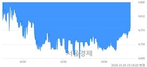 <코>아시아종묘, 매수잔량 466% 급증