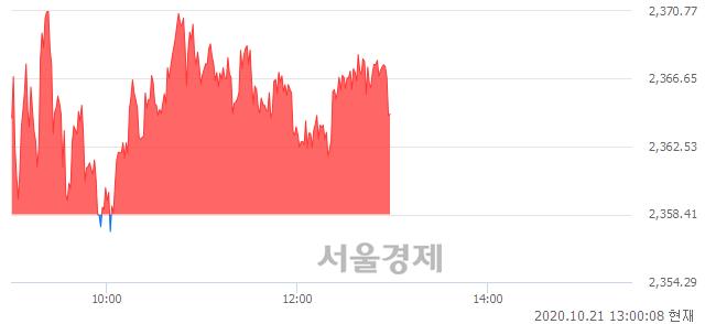 오후 1:00 현재 코스피는 52:48으로 매도우위, 매도강세 업종은 전기가스업(3.42%↑)