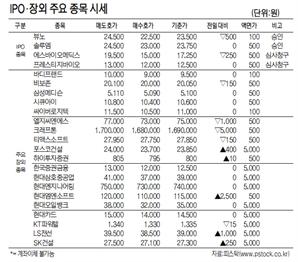 [표]IPO·장외 주요 종목 시세(10월 21일)