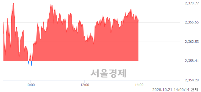 오후 2:00 현재 코스피는 52:48으로 매도우위, 매도강세 업종은 전기가스업(3.46%↑)