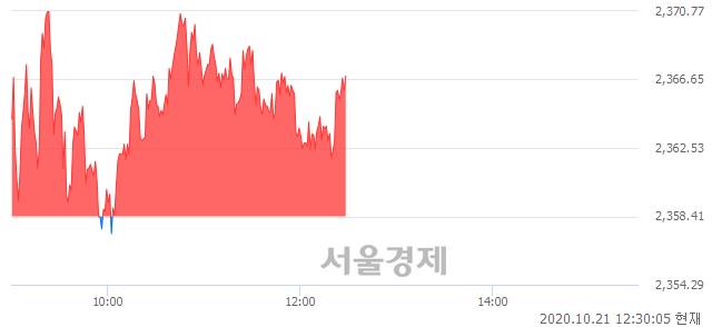 오후 12:30 현재 코스피는 54:46으로 매도우위, 매도강세 업종은 전기가스업(3.57%↑)