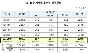 3분기 단기사채 발행...전년比 17.4% ↓