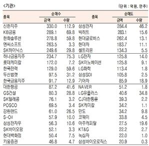 [표]유가증권 기관·외국인·개인 순매수·도 상위종목(10월 21일-최종치)