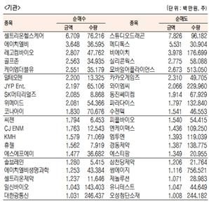 [표]코스닥 기관·외국인·개인 순매수·도 상위종목(10월 21일)