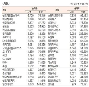 [표]코스닥 기관·외국인·개인 순매수·도 상위종목(10월 21일-최종치)