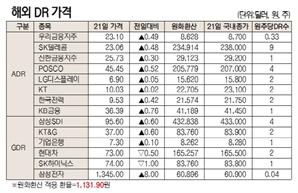 [표]해외 DR 가격(10월 21일)
