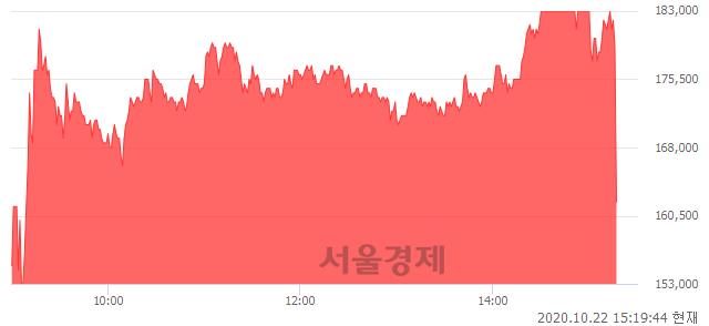 <유>녹십자홀딩스2우, 현재가 9.24% 급락