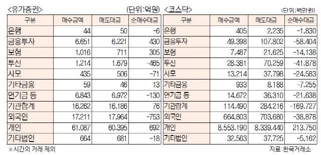[표]유가증권·코스닥 투자주체별 매매동향(10월 22일)