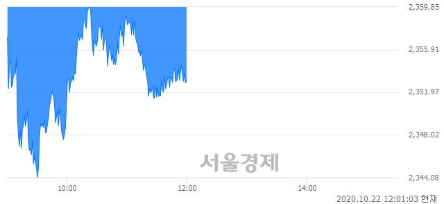 [정오 시황] 코스피 2352.94, 하락세(▼17.92, -0.76%) 지속