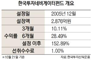 [펀드줌인] 우량 성장주만 집중 투자하는 '한국투자네비게이터펀드'